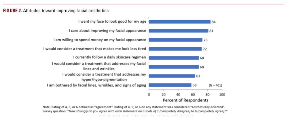 understanding the female hispanic and latino american facial aesthetic patient header figure 2