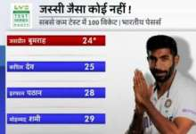 ENG vs IND: Jasprit Bumrah breaks Kapil Dev's record to become fastest Indian pacer to achieve this record