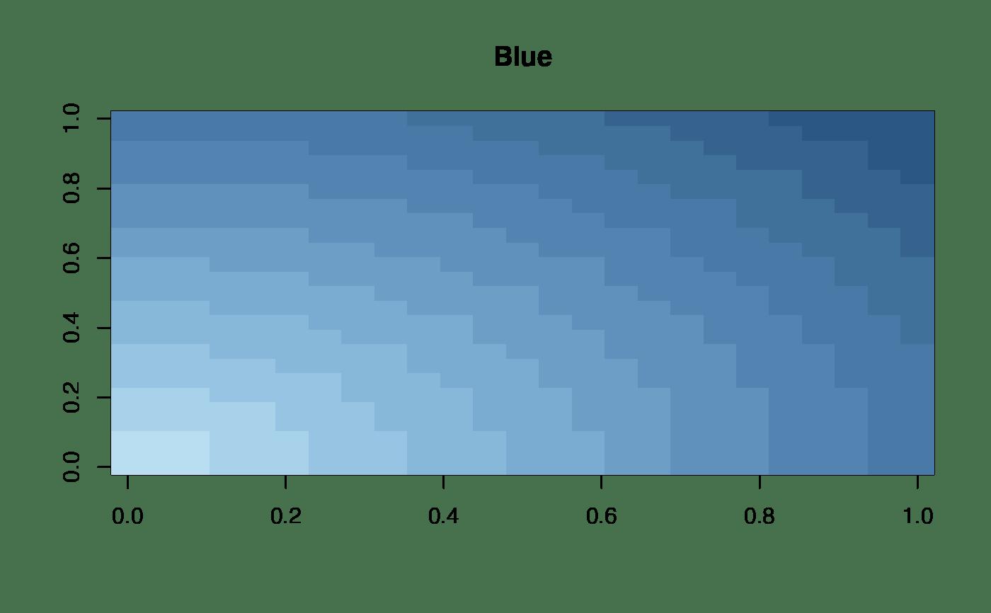 Tableau Colour Gra Nt Palettes Continuous