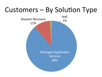 Customers By Solution Type