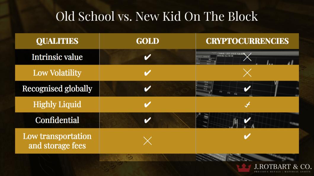 Gold Bullion vs Crypto Currency