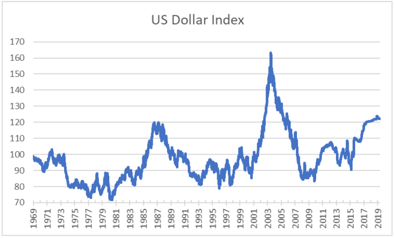 Image result for dollar increases in global turmoil graph