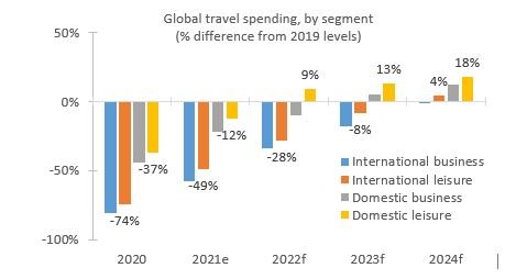 Cronograma estimado da recuperação dos gastos globais com viagens, por segmento de viagens / Fontes: Tourism Economics, Oxford Economics, Euler Hermes