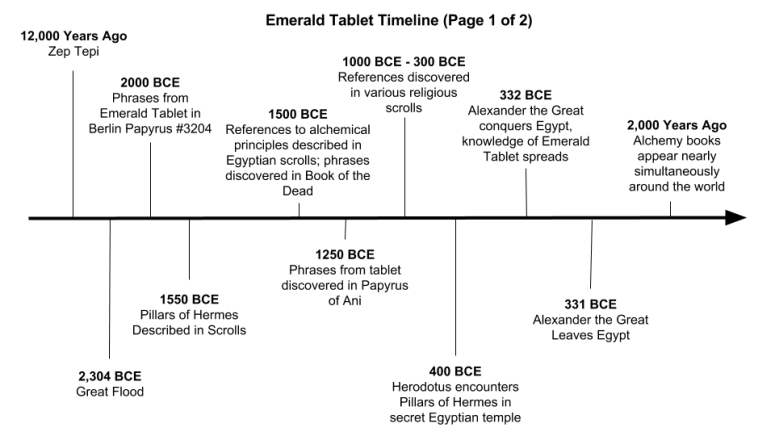 Emerald Tablet Timeline Page 1