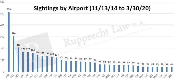 drone-sightings-by-airport-2014-2020
