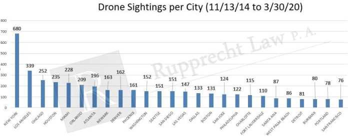 drone-sightings-per-city-2014-2020