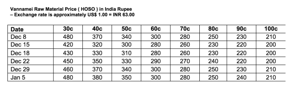 Raw material shortage drives further increase in Indian ...