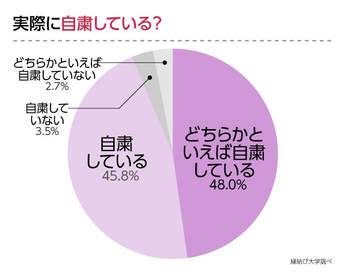 実際に自粛しているかの調査結果のグラフ