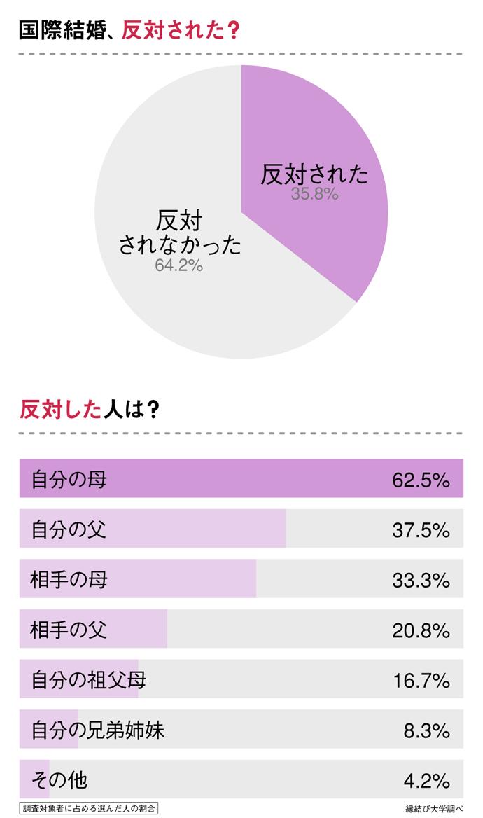 国際結婚を反対された人の割合
