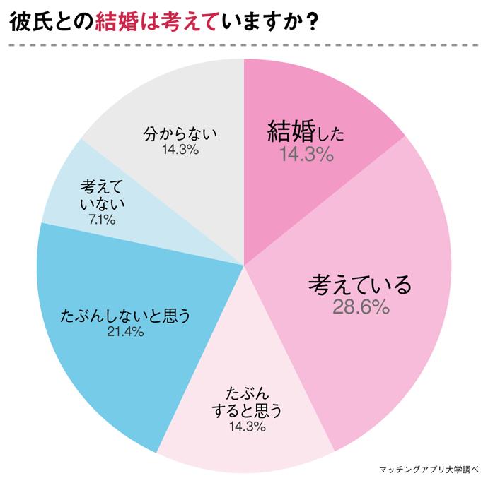 弁護士との結婚の可能性ついて聞いたアンケート結果のグラフ