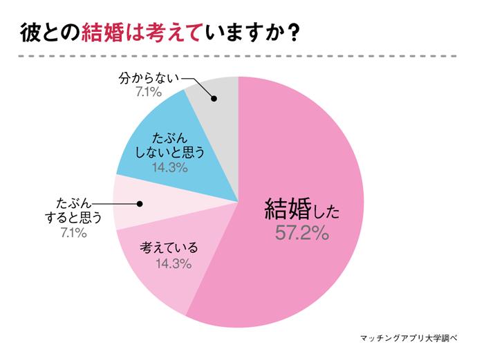 現在も自衛隊彼氏と交際中の彼女が回答「自衛隊員と結婚は考えているか」のアンケート結果のグラフ
