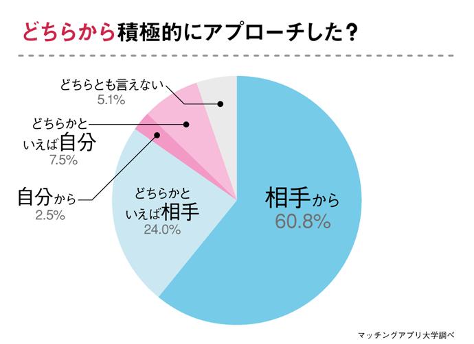グラフ:どちらからのアプローチで警察官との付き合いに発展しましたか?