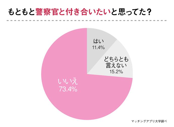 グラフ:もともと警察官と付き合いたいと思っていたか
