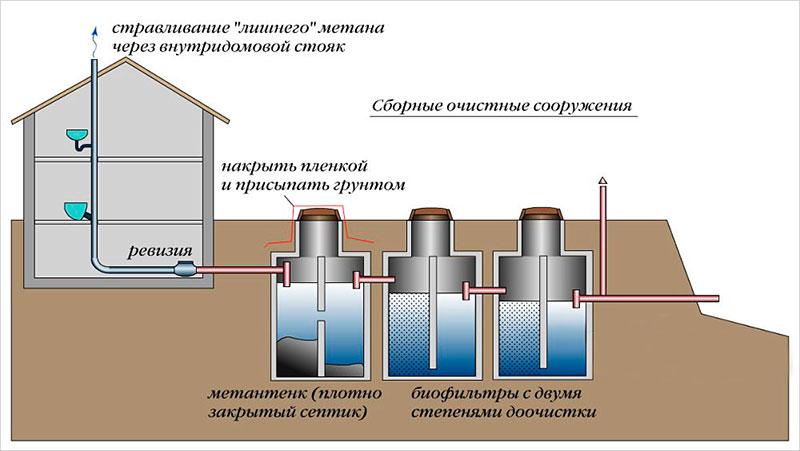 trošak kanalizacije
