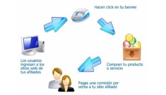 Fundamentos de los negocios por Internet