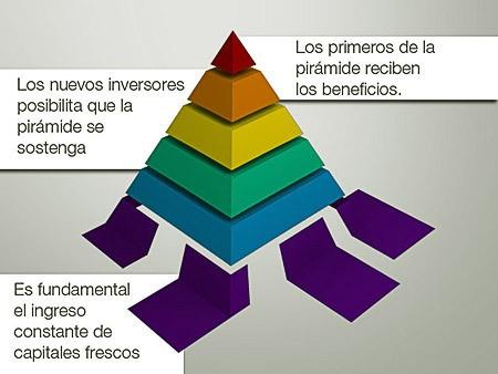 Negocios piramidales Inestabilidad