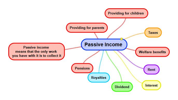 Why Passive Income?