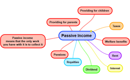 Mindmap passive income