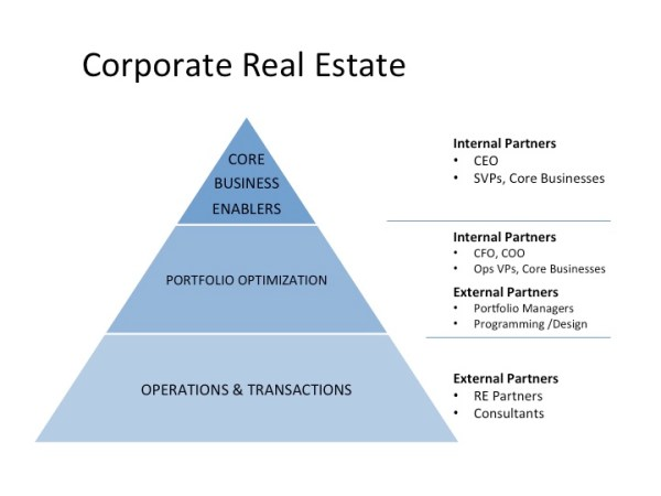 Corporate Real Estate Strategy | IdeArbitrage