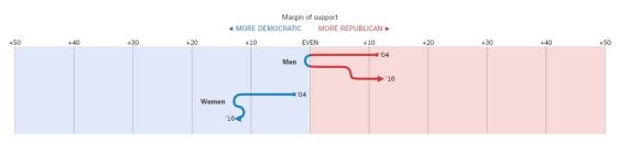 vote-by-gender
