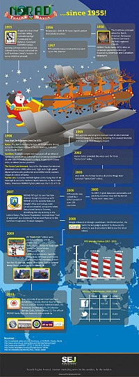 NORAD Santa Tracker Infographic
