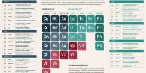 Periodic Table of SEO Ranking Factors
