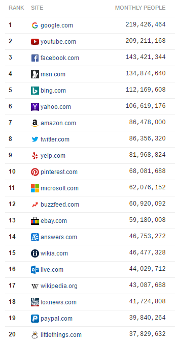 Top 20 US Websites Desktop