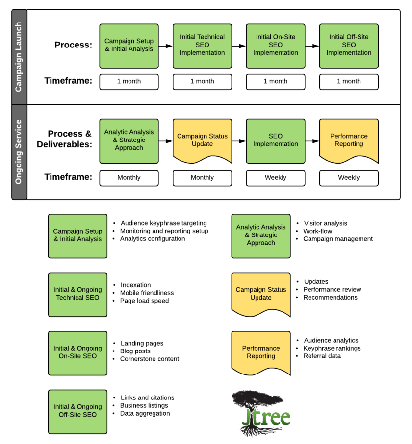 Ongoing SEO Process Overview