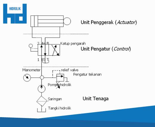 sistem hidrolik