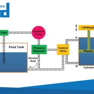 sistem hidrolik berarti