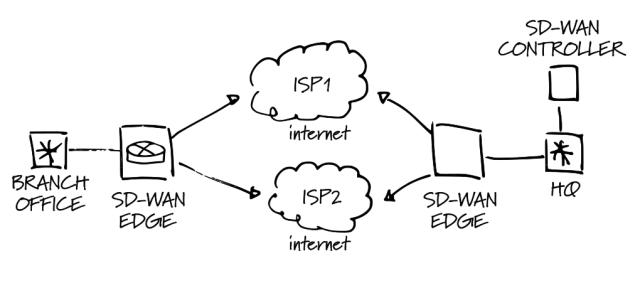 SD-WAN Dual Link