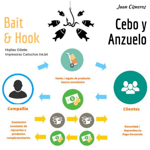 Bait and Hook 5 modelos de negocio para monetizar tu emprendimiento o negocio
