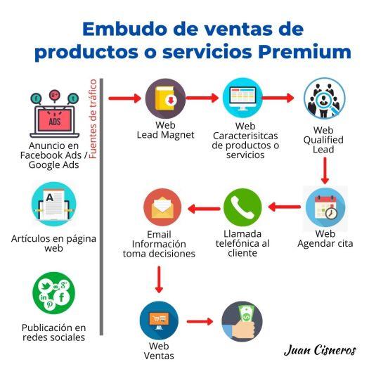 Embudos de ventas o funnel de ventas - productos o servicios Premium