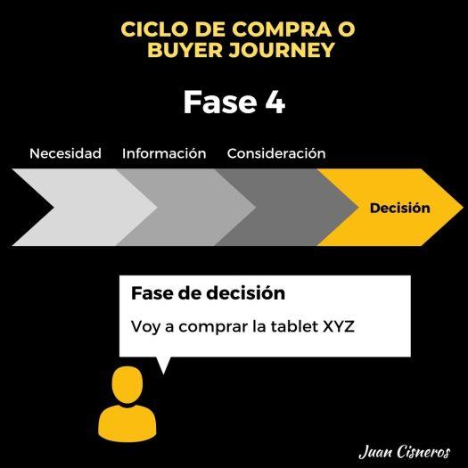 Ciclo de compra o Buyer Journey en los negocios digitales - fase o etapa de decisión
