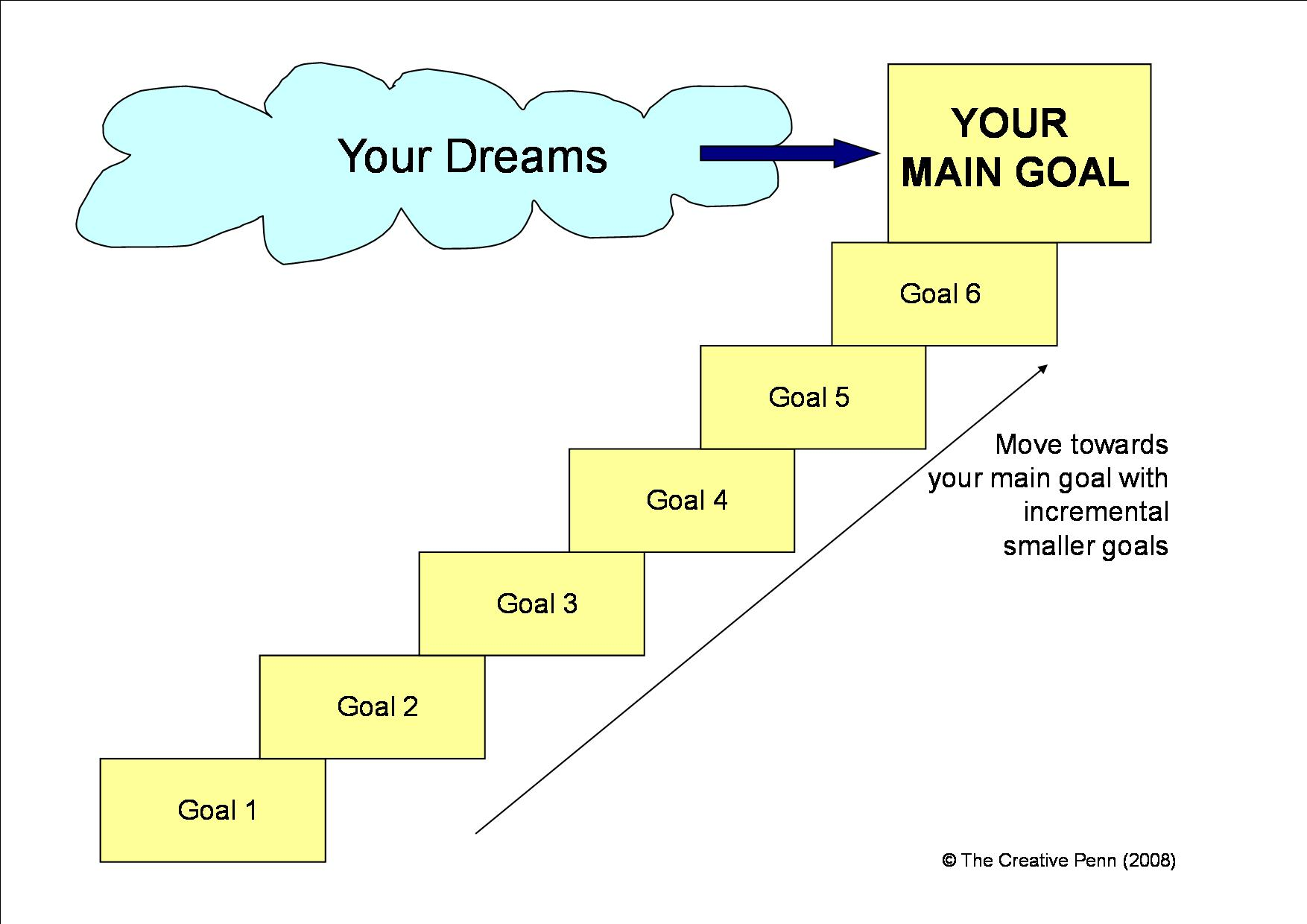 Your Goals Should Be Dreams With Deadlines