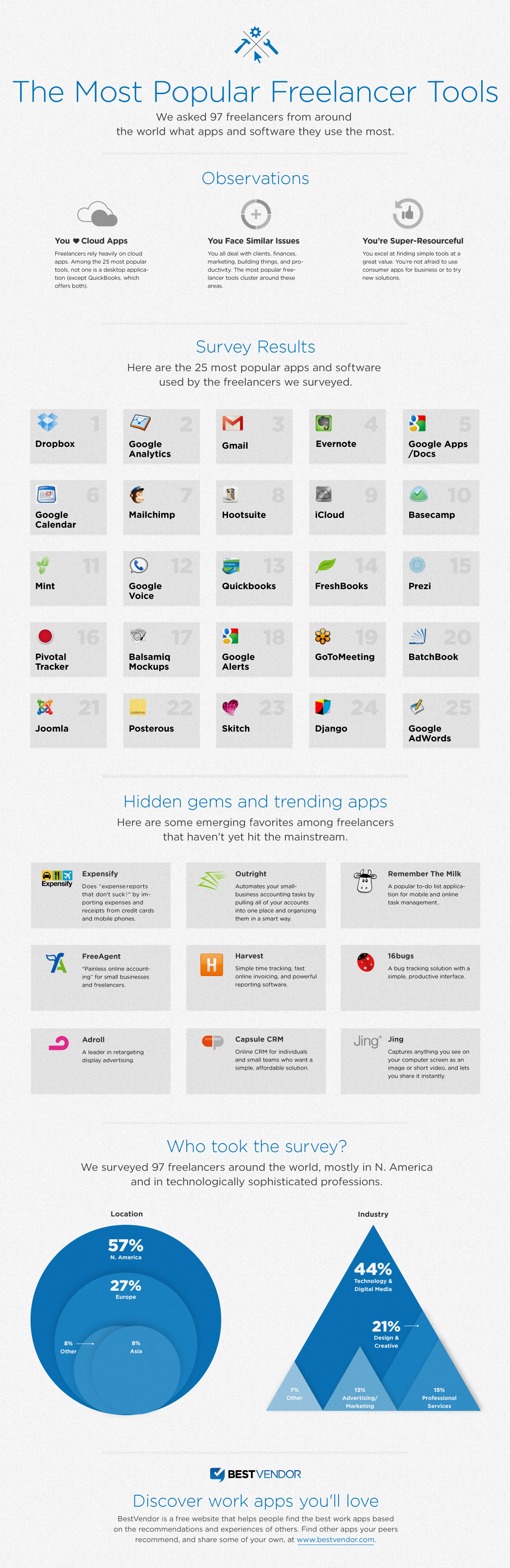 INFOGRAPHIC: Top Online Tools for Entrepreneurs and Freelancers