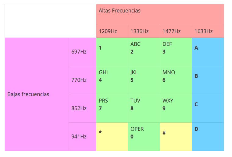 frecuencias de un teclado DTMF hackers