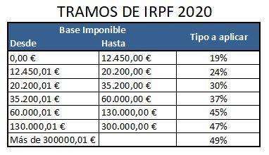 tramos-renta-reforma-fiscal-2020