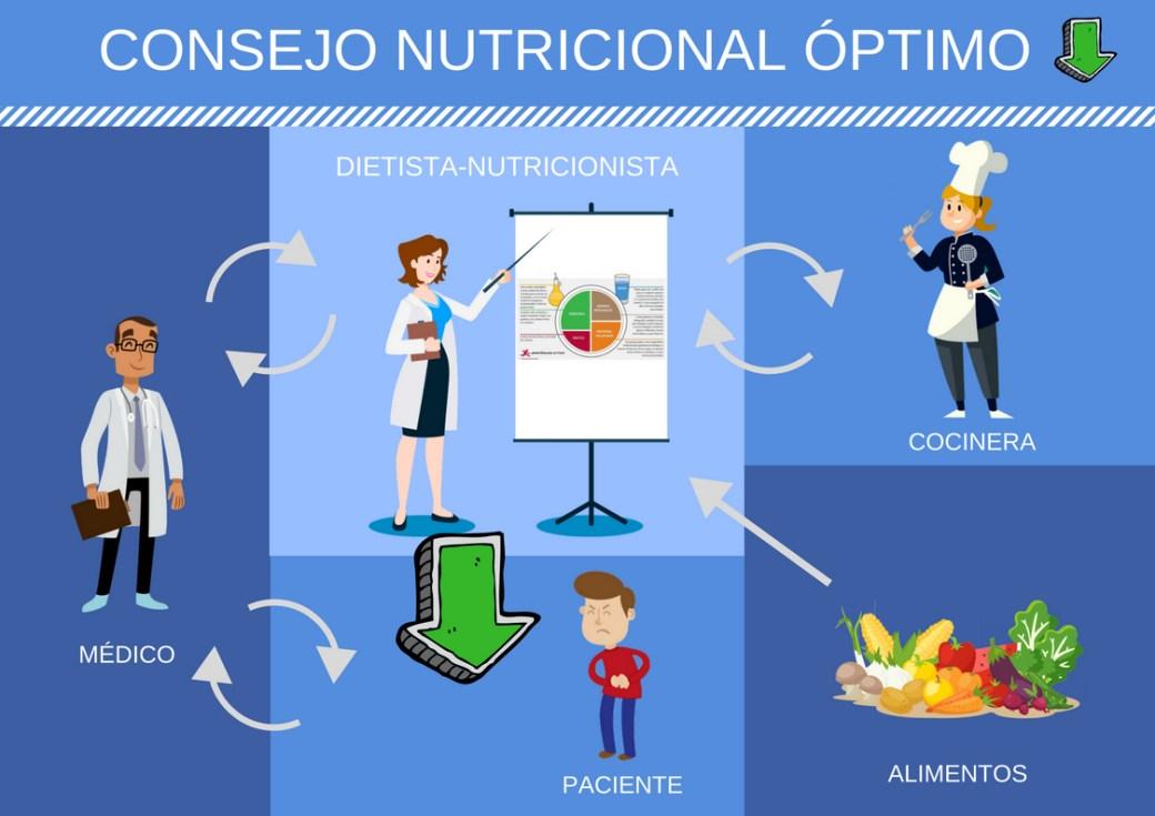 El consejo nutricional óptimo proviene del dietista-nutricionista