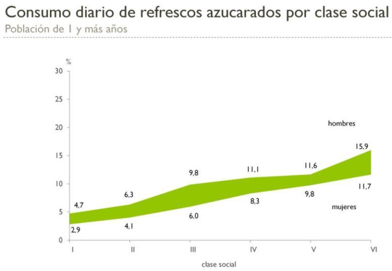 Encuesta nacional de salud 2017 refrescos