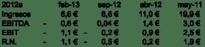 Previsiones 2012e (mayo 2011 - feb 2013)