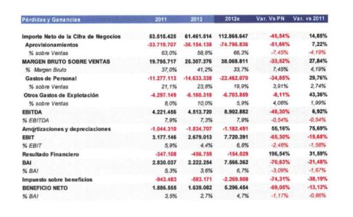 Diferencias DIIM 2012e y Resultados 2012