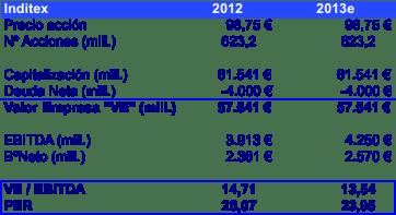 VE Inditex 2012 - 2013e (junio 2013)