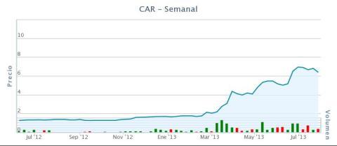 Gráfico Carbures a 20130726