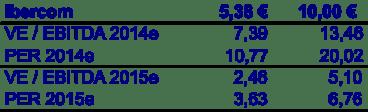 Precio referencia y cotización Ibercom 18 octubre 2013
