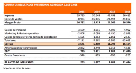 Plan Negocio Eurona 2013e-2016e