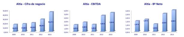 Resultados Altia 2009 - 2013 gráficos