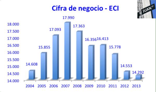 Cifra Negocio ECI 2004-2013