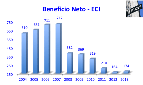 Resultado Neto ECI 2004-2013