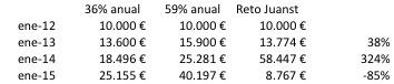 Rentabilidad Mi cartera MAB 2012-2014
